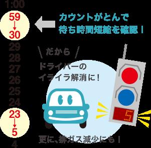 カウントがとんで待ち時間短縮を確認!ドライバーのイライラ解消に!更に排ガス減少にも